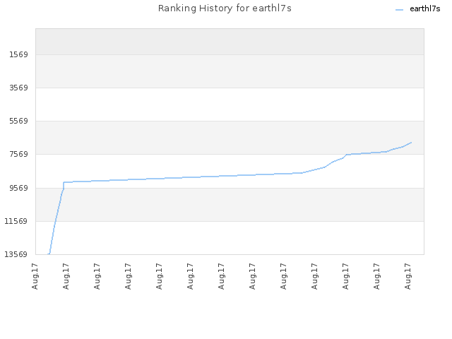 Ranking History for earthl7s