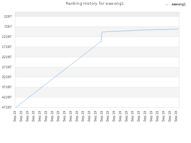 Ranking History for eawong1