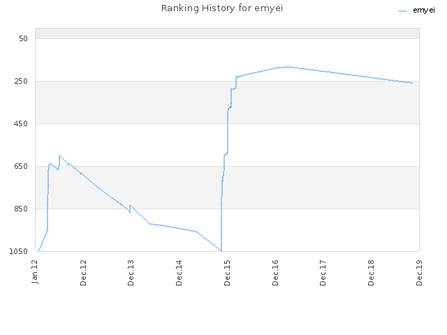 Ranking History for emyei