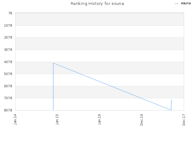 Ranking History for esuna