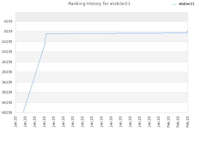Ranking History for etobler21