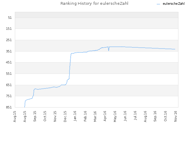 Ranking History for eulerscheZahl