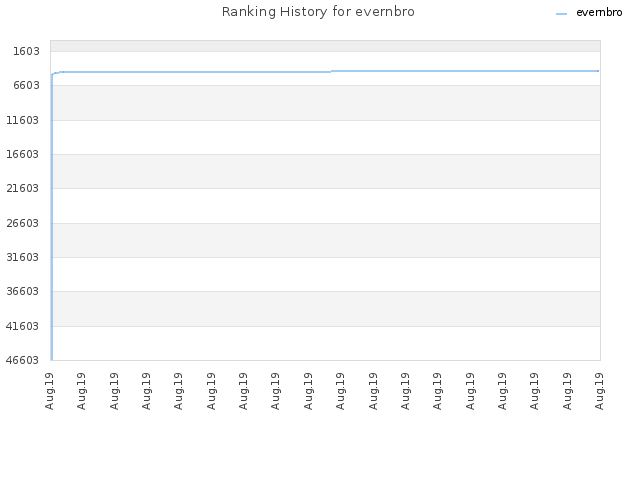 Ranking History for evernbro