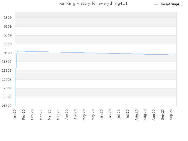 Ranking History for everything411