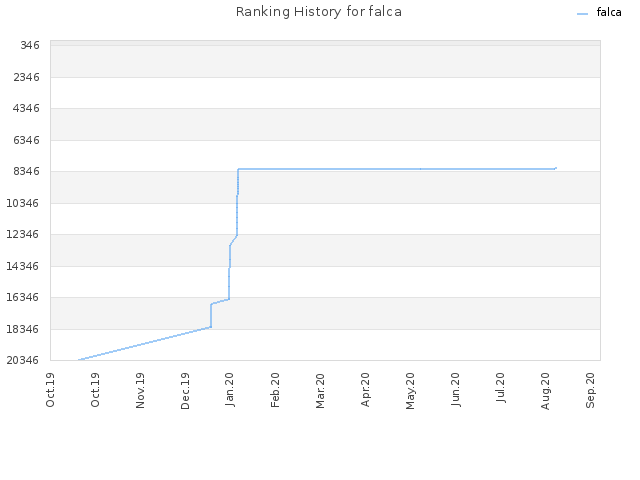Ranking History for falca