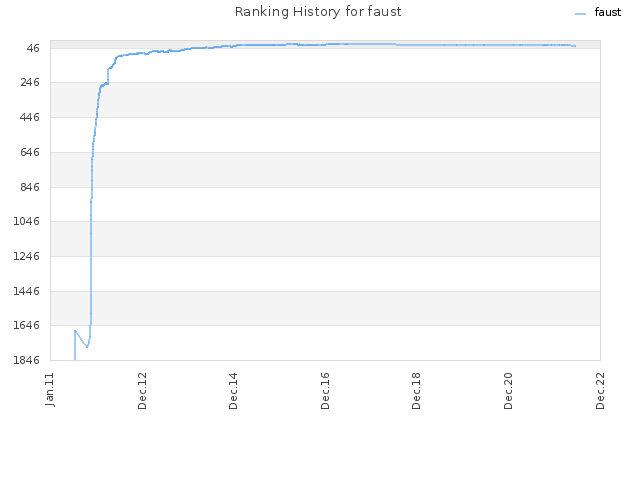 Ranking History for faust