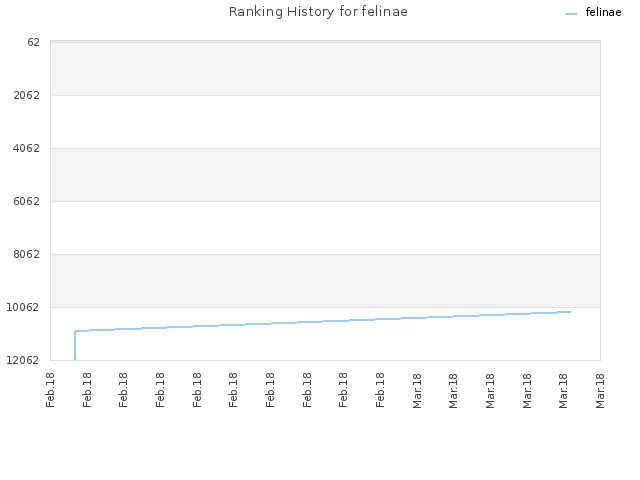 Ranking History for felinae