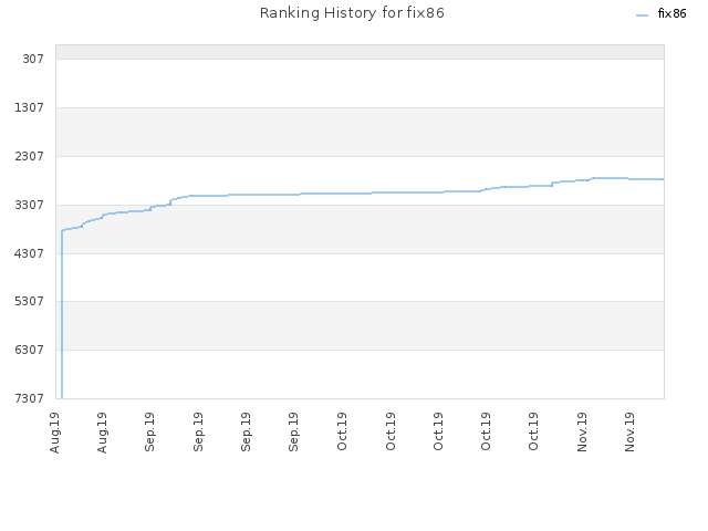 Ranking History for fix86