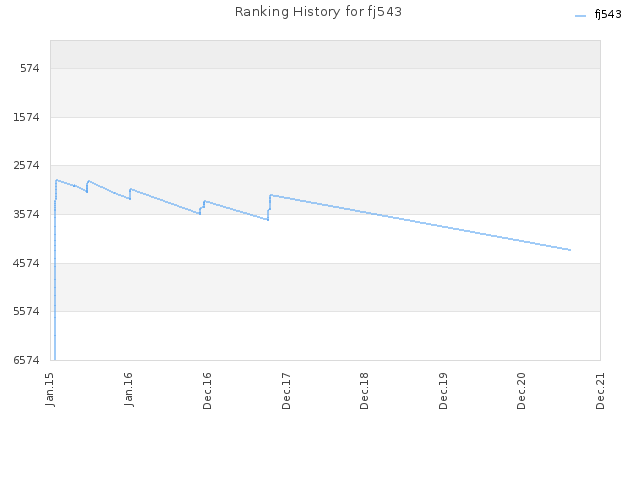 Ranking History for fj543