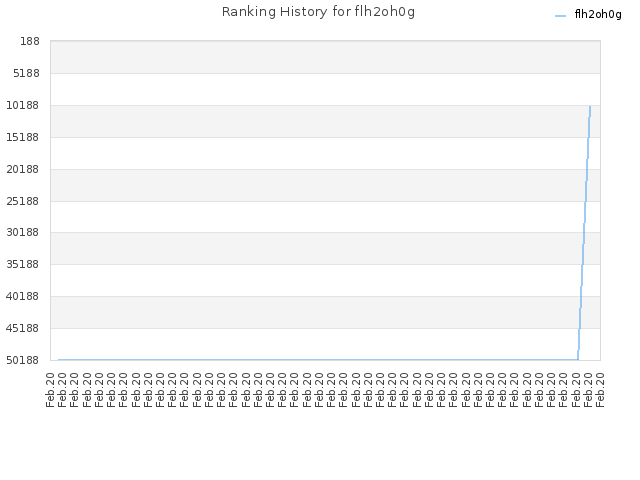Ranking History for flh2oh0g