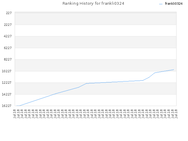 Ranking History for frankli0324