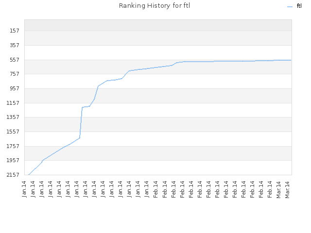 Ranking History for ftl