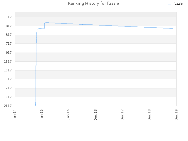 Ranking History for fuzzie