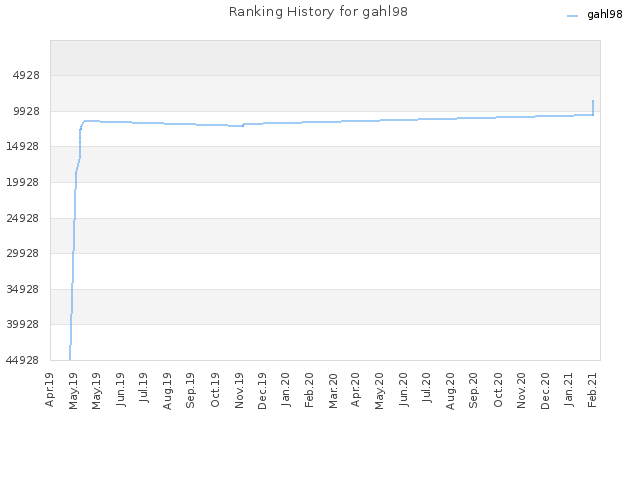Ranking History for gahl98