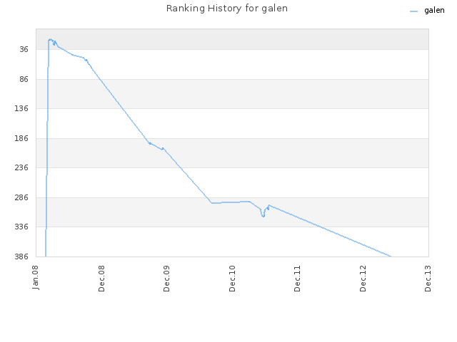 Ranking History for galen