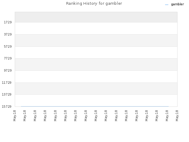 Ranking History for gambler