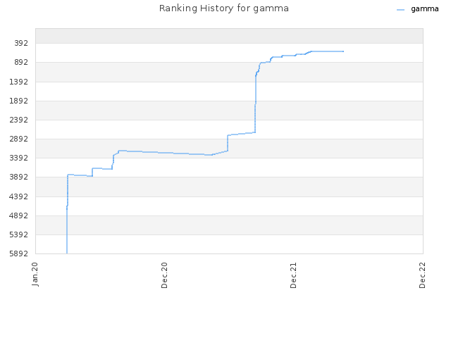 Ranking History for gamma