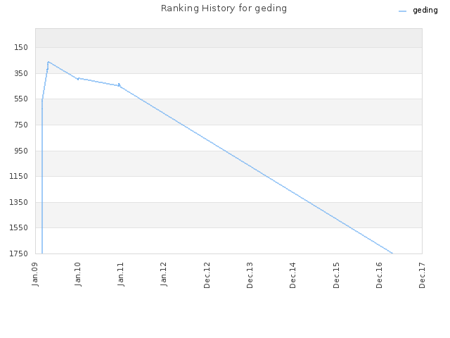 Ranking History for geding