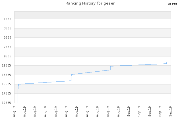 Ranking History for geeen
