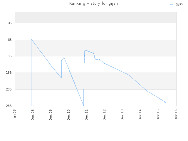 Ranking History for gijsh