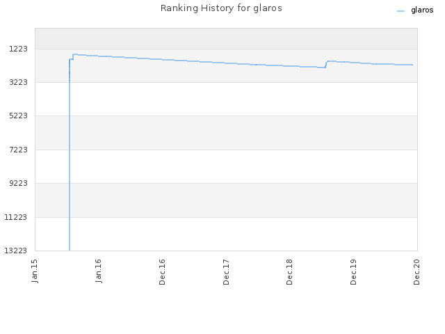 Ranking History for glaros