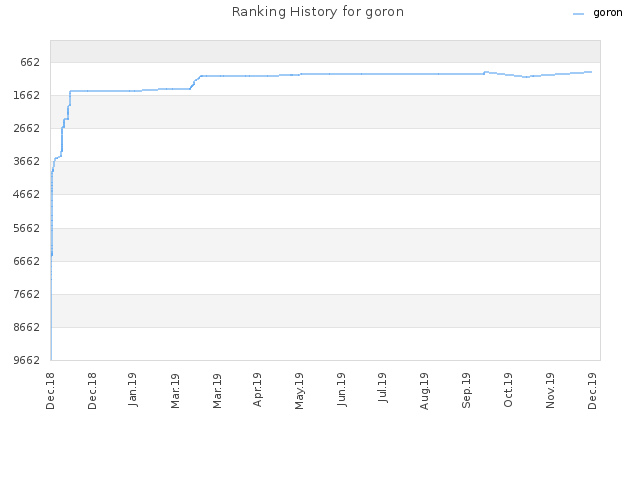 Ranking History for goron