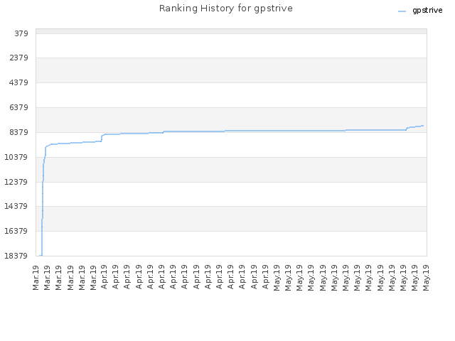 Ranking History for gpstrive