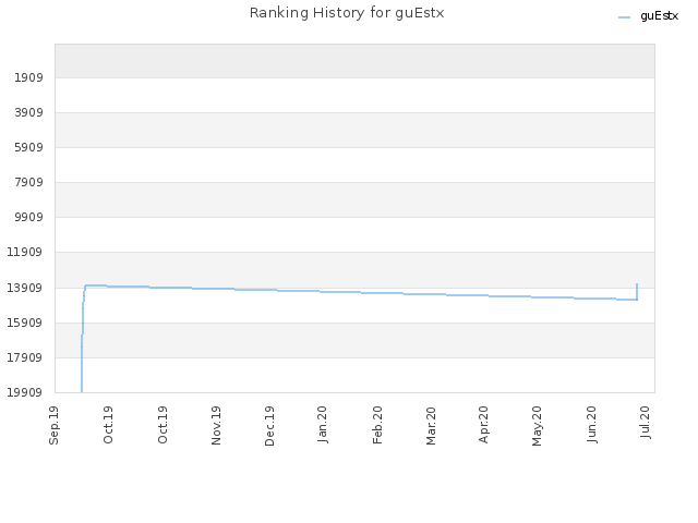 Ranking History for guEstx