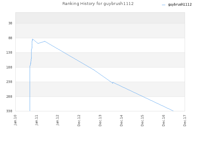 Ranking History for guybrush1112