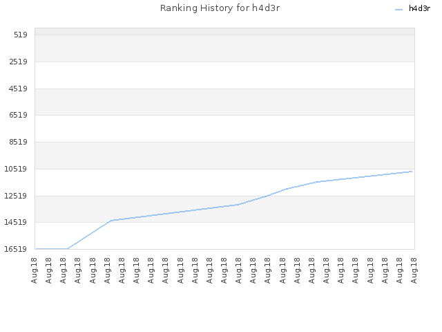 Ranking History for h4d3r