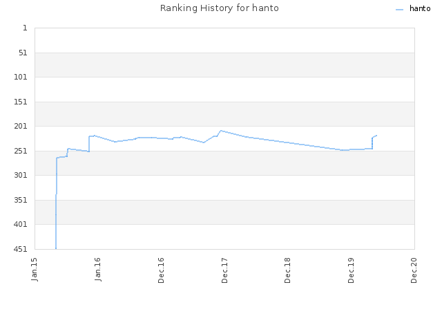 Ranking History for hanto
