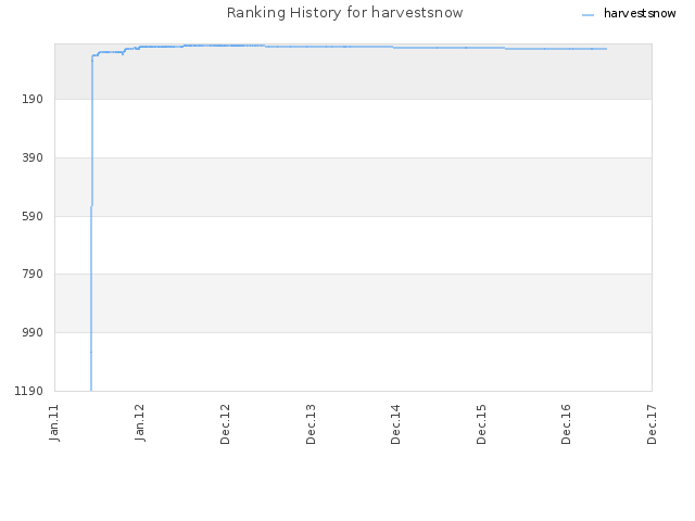 Ranking History for harvestsnow