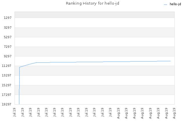Ranking History for hello-jd