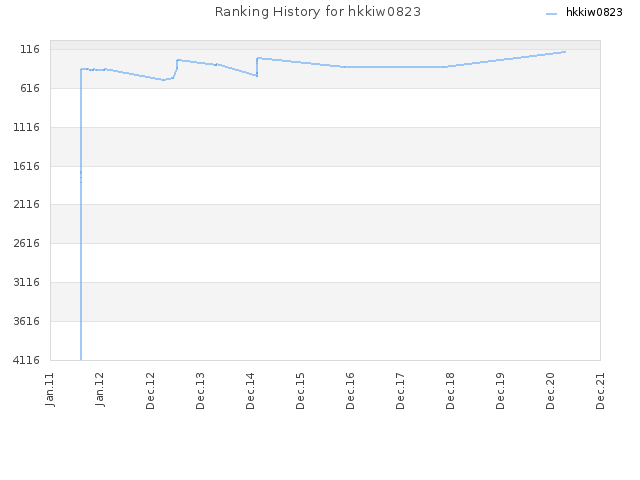 Ranking History for hkkiw0823