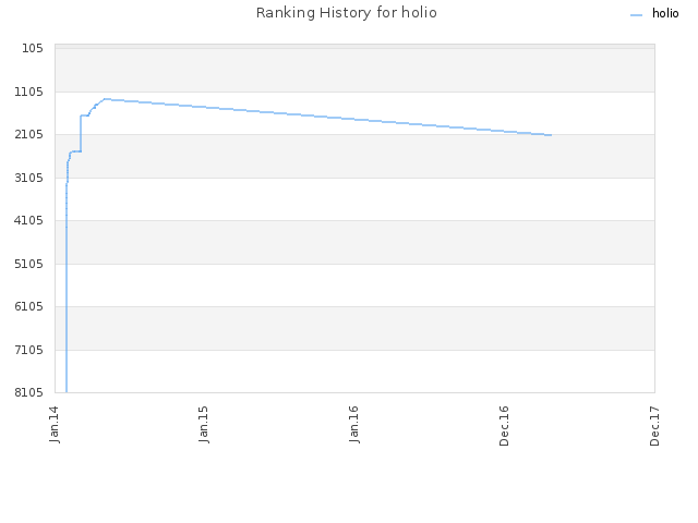 Ranking History for holio