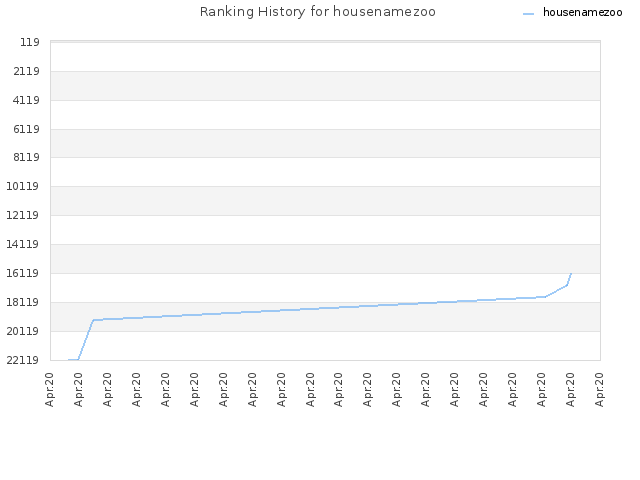 Ranking History for housenamezoo