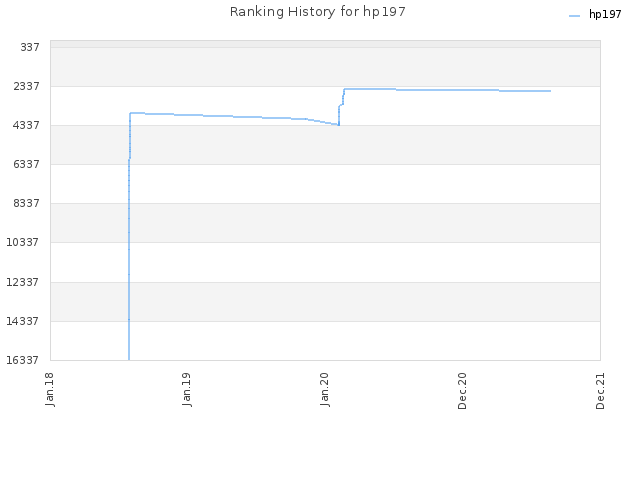 Ranking History for hp197