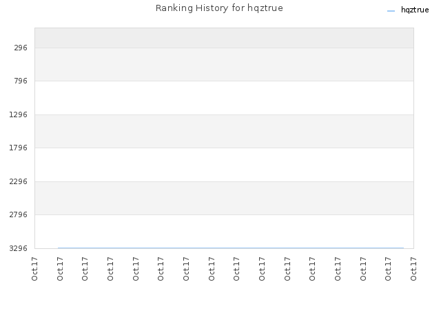Ranking History for hqztrue