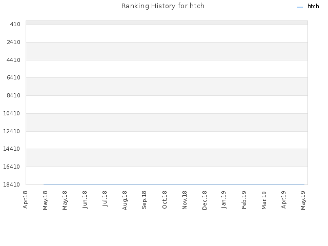 Ranking History for htch