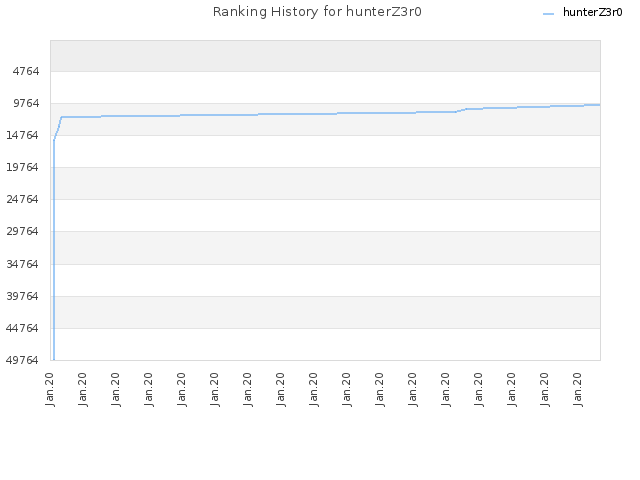 Ranking History for hunterZ3r0