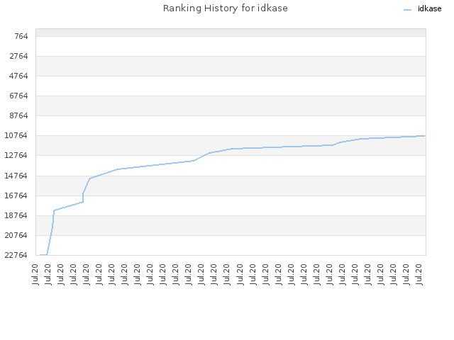 Ranking History for idkase
