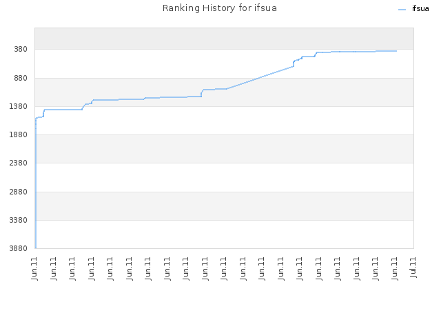 Ranking History for ifsua