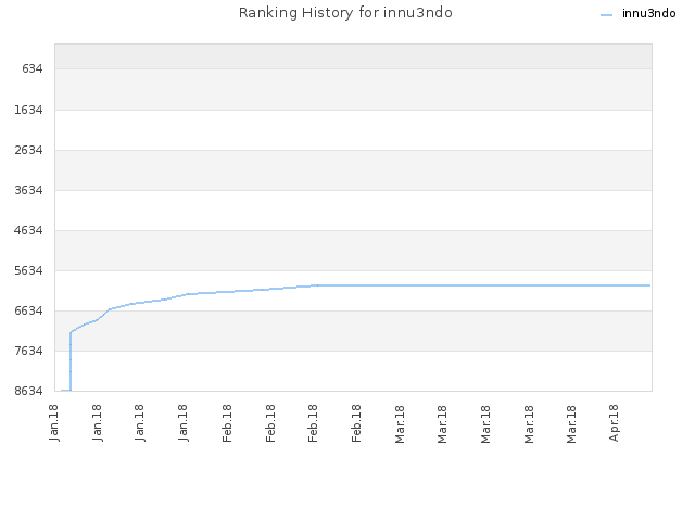 Ranking History for innu3ndo