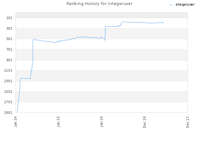 Ranking History for integeruser