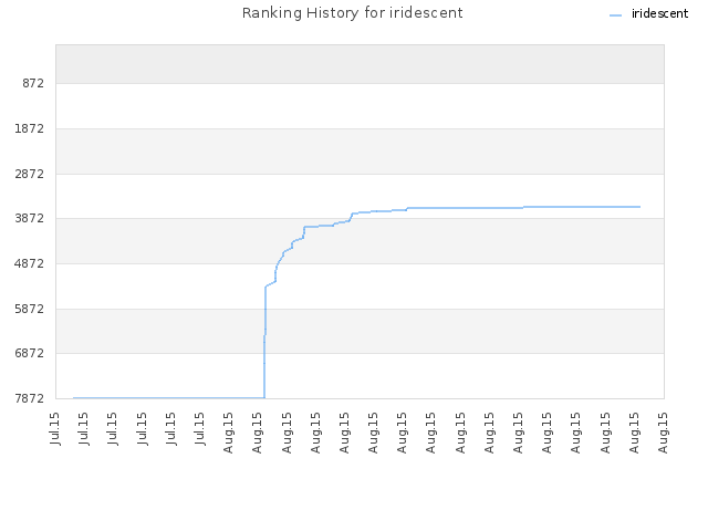 Ranking History for iridescent