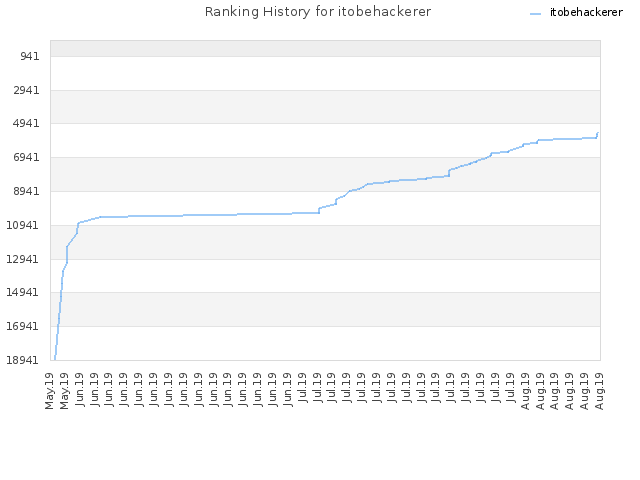 Ranking History for itobehackerer