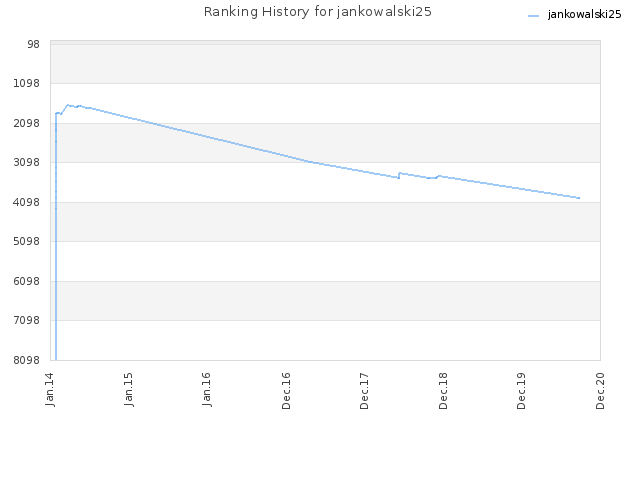 Ranking History for jankowalski25