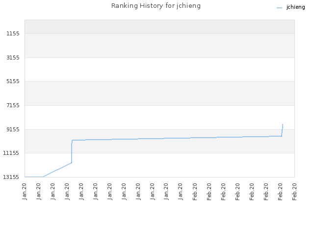 Ranking History for jchieng