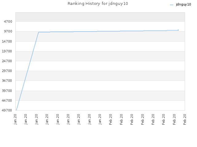 Ranking History for jdnguy10