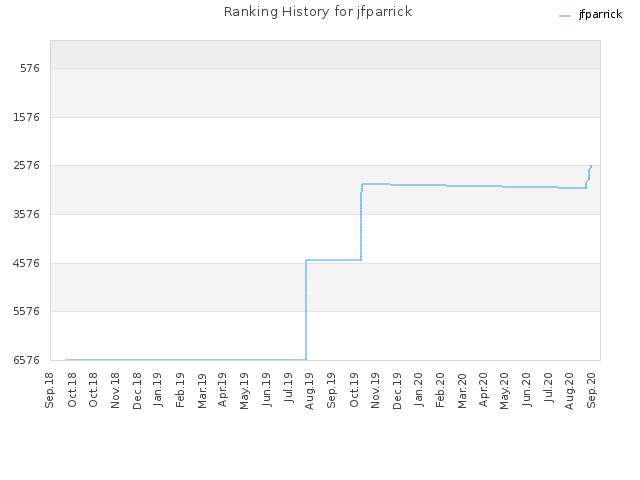 Ranking History for jfparrick